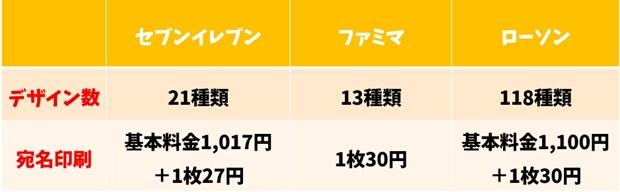 コンビニ3社の喪中はがき印刷におけるデザイン数と宛名印刷の比較表